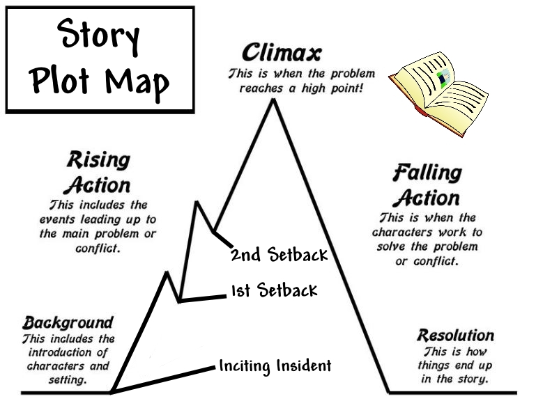 Plot of a Story - How to Write Fiction for Publication
